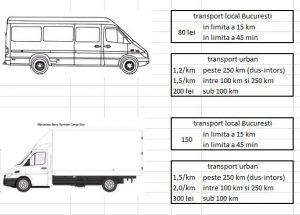 transport marfa bucuresti preturi